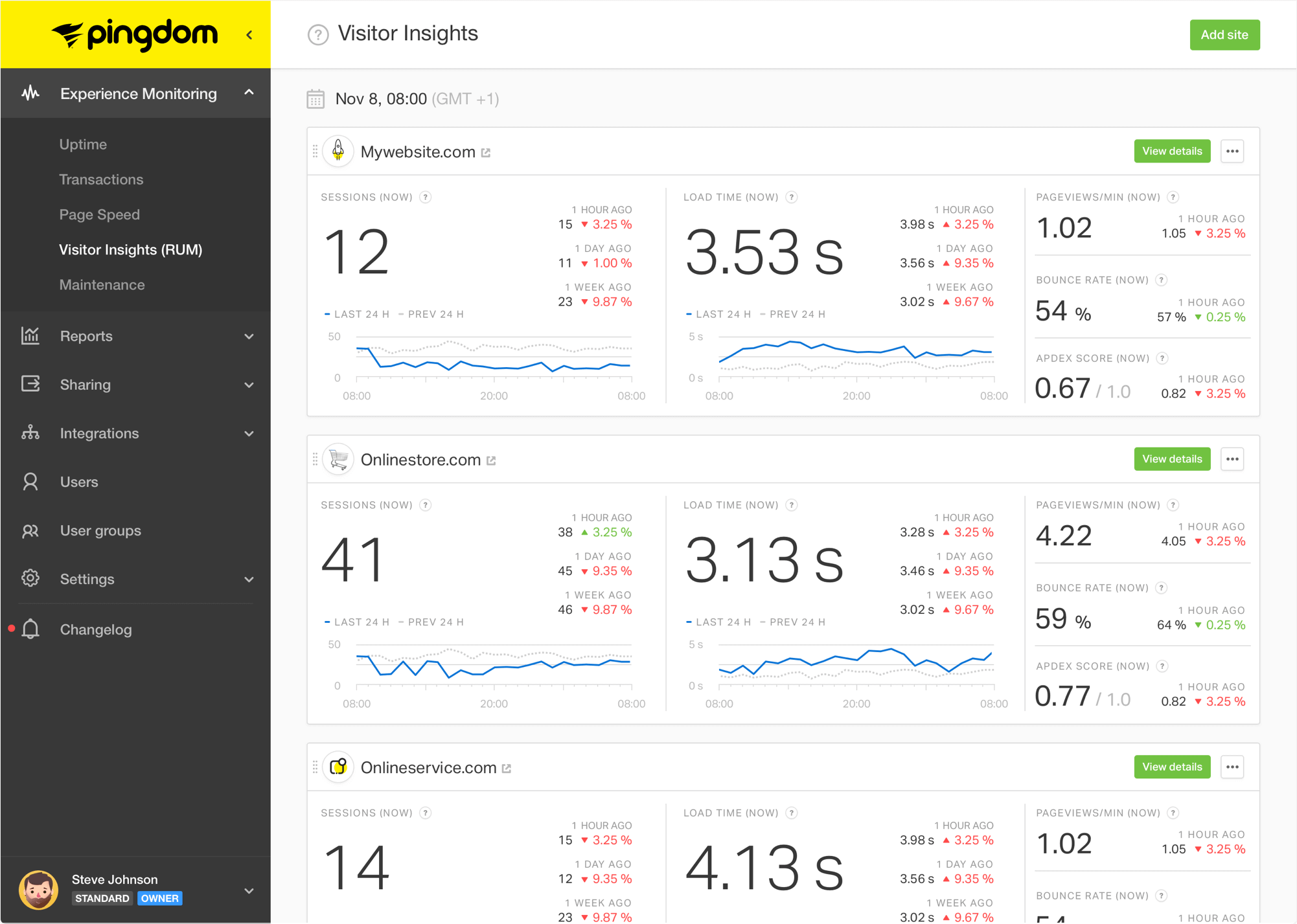 pingdom tool speed test